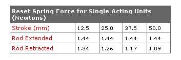M24X Chart Reset Force Newtons 1